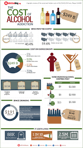 Addiction Cost Alcohol The infographic Of