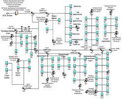 Дипломная работа Корпоративная локальная компьютерная сеть на  Дипломная работа Корпоративная локальная компьютерная сеть на предприятии по разработке программного обеспечения