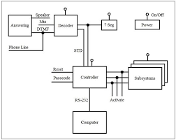 Dtmf Decoder Homeautomation