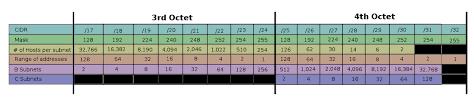 Variable Length Subnet Mask Vlsm Network Helper