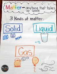 Little Science Thinkers Unit 3 Properties Kindergarten