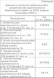 Календарный план прохождения производственной практики студента  Для анализа качества дебиторской и кредиторской задолженности подготовил формы №5 Приложение к бухгалтерскому балансу составил расчет качества