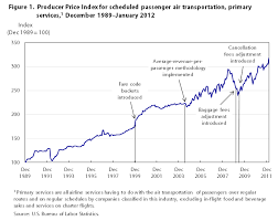 Scheduled Passenger Air Transportation In The Producer Price