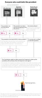 Trump Russia Flow Chart How To Indict The President If Its Even Possible