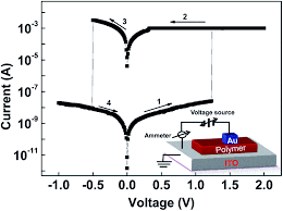 organic memory effect from donor acceptor polymers based on 7 fig 5 i v characteristics of ito pibt bdt ag memory cells the inset is a schematic configuration of the au pibt bdt ito devices