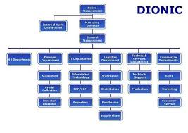 Group Chart Organizational Chart
