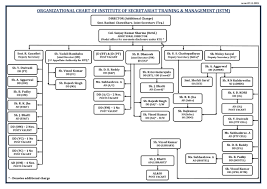 Organization Chart Institute Of Secretariat Training