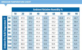 Evaporative Cooling Evaporative Cooling Chart
