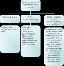 Парикмахерская как предприятие сферы услуг Рефераты Другие рефераты на тему Маркетинг реклама и торговля