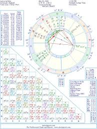 Anton Du Beke Natal Birth Chart From The Astrolreport A