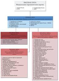 Фонд Развития Гражданского Общества  такое представительство в ряде субъектов РФ позволяет сформировать самостоятельную фракцию политической партии в соответствующем выборном органе