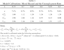 Cost Of Unemployment Pdf Does The Moral Hazard Cost Of Unemployment Insurance