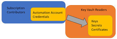 Access Key Using Azure Automation Accounts To Access Key Vaults