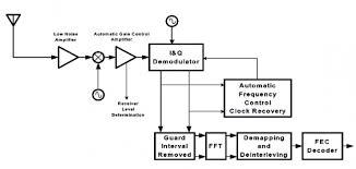 wifi block diagram ireleast info block diagram of wifi block auto wiring diagram schematic wiring block