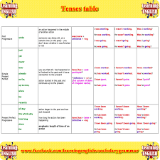 Tenses In English Grammar Chart With Examples Pdf Free Download Tenses Table Part 2 English Grammar English Tenses Chart