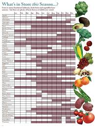 Cuesa Fruit Seasonality Chart 17 Timeless Eating Seasonally Chart