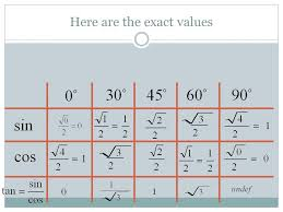 Sin Cos Tan Chart What Are Special Right Triangles How Do I Find Values For