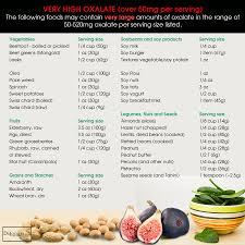 Oxalate Content Of Foods Chart 2017 Could You Benefit From A Low Oxalate Diet Drjockers Com