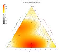 How To Create Ternary Contour Plot In Python Stack Overflow