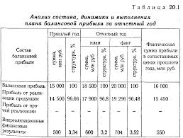 Анализ прибыли дебиторской задолженности Контрольная работа Наибольшую долю в балансовой прибыли занимает прибыль от реализации продукции 96 48 % удельный вес внереализационных финансовых результатов составляет