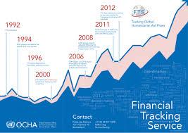 Financial Tracking Ocha Financial Tracking Service Tracking Global