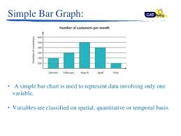 Bar Graph Data Interpretation