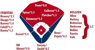 Los Angeles Angels Depth Chart 2019 Zips Projections Los Angeles Angels Fangraphs Baseball