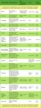 Vegetable Drying Chart Backcountry Paleo