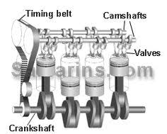2 stroke engine diagram of a four stroke gasoline engine the dohc engine animated diagram how ohv ohc dohc engines work
