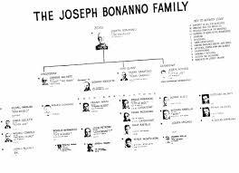 Bonanno Crime Family Mafia Wiki Fandom
