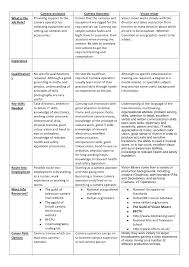 Good Qualifications For A Job Job Comparison Chart