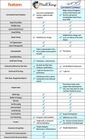 Mailchimp Vs Constant Contact Which Email Software Best For