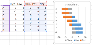Floating Bars In Excel Charts Peltier Tech Blog