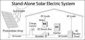 home solar system design. stand- alone pv systems. a home solar system design