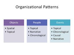 Topical Organizational Pattern Enchanting Organizational Patterns Comparison Contrast Essays Essay Academic