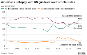 gun control statistics. Plain Control Chart Showing Americans Unhappy With US Gun Laws Want Stricter Rules With Gun Control Statistics S