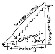 Zunächst gilt es jedoch ein paar standardbegriffe zu klären haben sie sich auf die idealen treppenmaße von 17/29 geeinigt, müssen sie zunächst berechnen, wie viele stufen sie für die gegebene raumhöhe benötigen. Steigungswinkel Einer Treppe Angeben Mathelounge