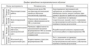 Экспериментальное обучение переводчиков в рамках формирования  Разработанный нами комплекс упражнений включает сопоставительные предпереводческие собственно переводческие и коррекционно оценочные упражнения