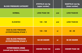 New High Blood Pressure Chart Self Monitoring Blood Pressure Why Bother Glen Gilmore