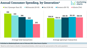 Millennials Generation X Baby Boomers Chart Whos Spending Their Money Some Surprising Answers