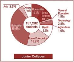 Higher Education System In Japan Higher Education In Japan