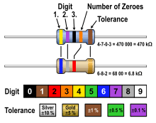 In the case of resistors, color coding is used to identify a specific resistance value, for example a 100 ohms resistor or a 1 kilo ohms resistor with. Electronic Color Code Wikipedia