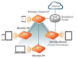 ruckus wireless unleashed net ctrl ruckus unleashed diagram