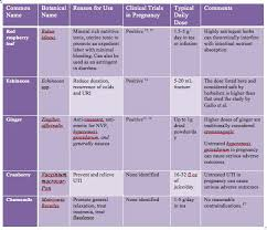 Medication Chart For Pregnancy Herbs In Pregnancy Whats Safe Whats Not Aviva Romm Md