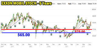 Xom Stock Quote 40 Inspiration Exxon Mobil Stock Selling Puts By Stock Charts FullyInformed