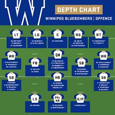 Off Season Depth Chart Winnipeg Blue Bombers Cfl Ca