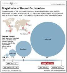 Japans Biggest Earthquakes Live Science