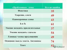 Презентация на тему Итоги входных административных контрольных  4 Проблемные