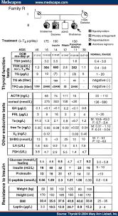 Thyroid Dosage Chart Familial Juvenile Autoimmune Hypothyroidism Pituitary