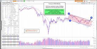 Freeport Mcmoran Stock Price Chart